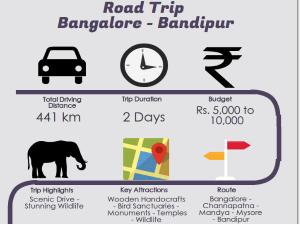 A Weekend Road Trip From Bangalore Bandipur